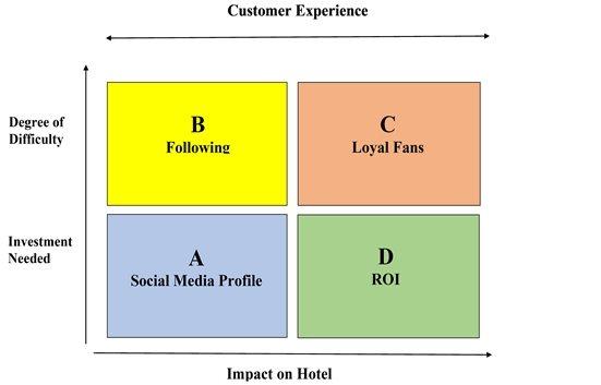 Social Media Coaching Programs