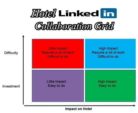 Hotel LinkedIn Brand Presence